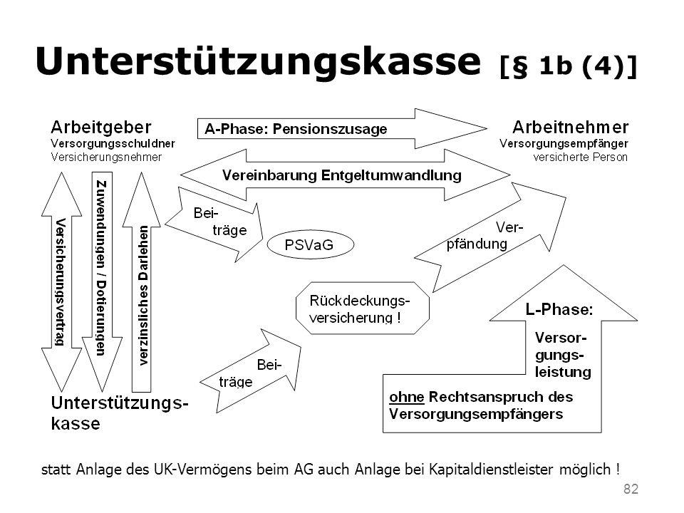 Unterstützungskasse [§ 1b (4)]